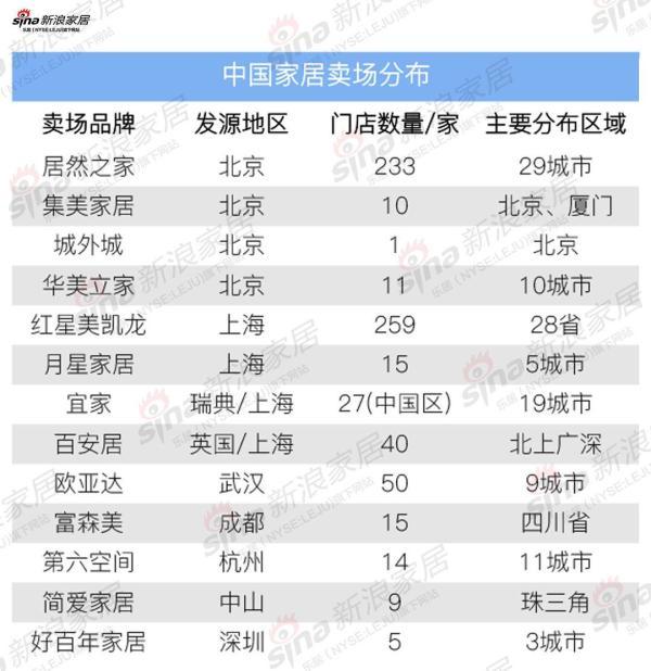 中国家居卖场分布