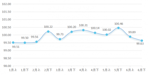实木家具价格指数走势图