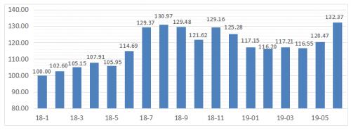 实木家具产业发展指数走势图