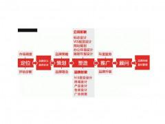 赣州品牌营销公司名录(名单)一览表
