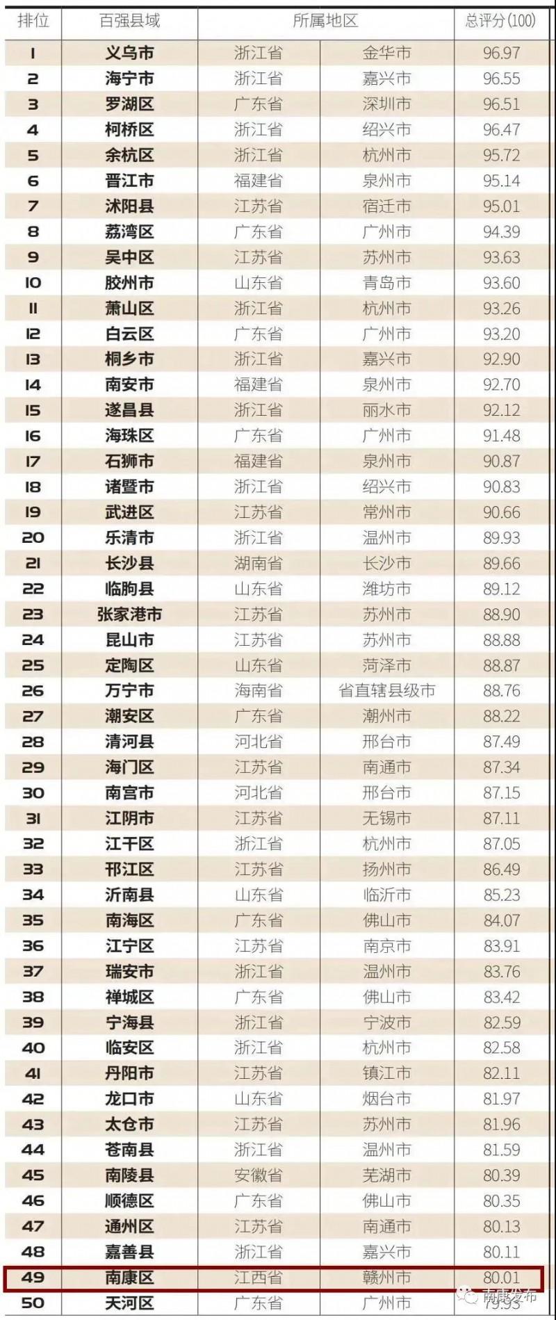 电商竞争力百强榜,南康全省第一,全国50强