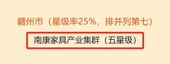 南康家具评为省五星级产业集群2